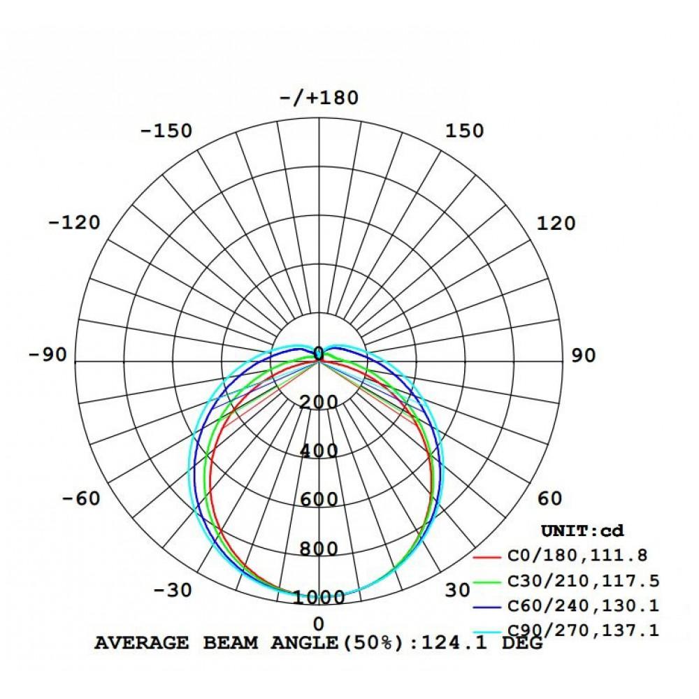 Промышленный LED светильник SVT-P-I-v2-1200-36W-IP65-M